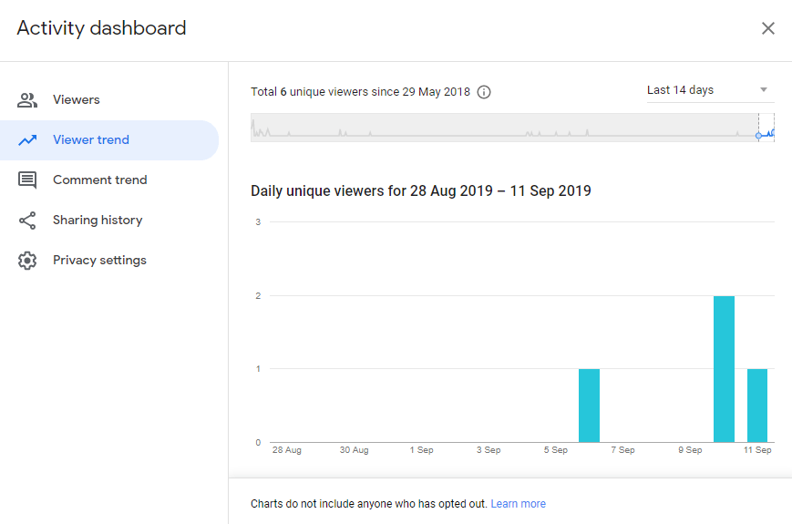 Activity Dashboard viewer trend tab
