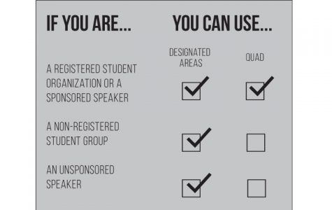 Registered student organizations and sponsored speakers have the opportunity to use the Quad. Anyone seeking to use any of the areas must register with the Dean of Students Office and/or scheduling services.