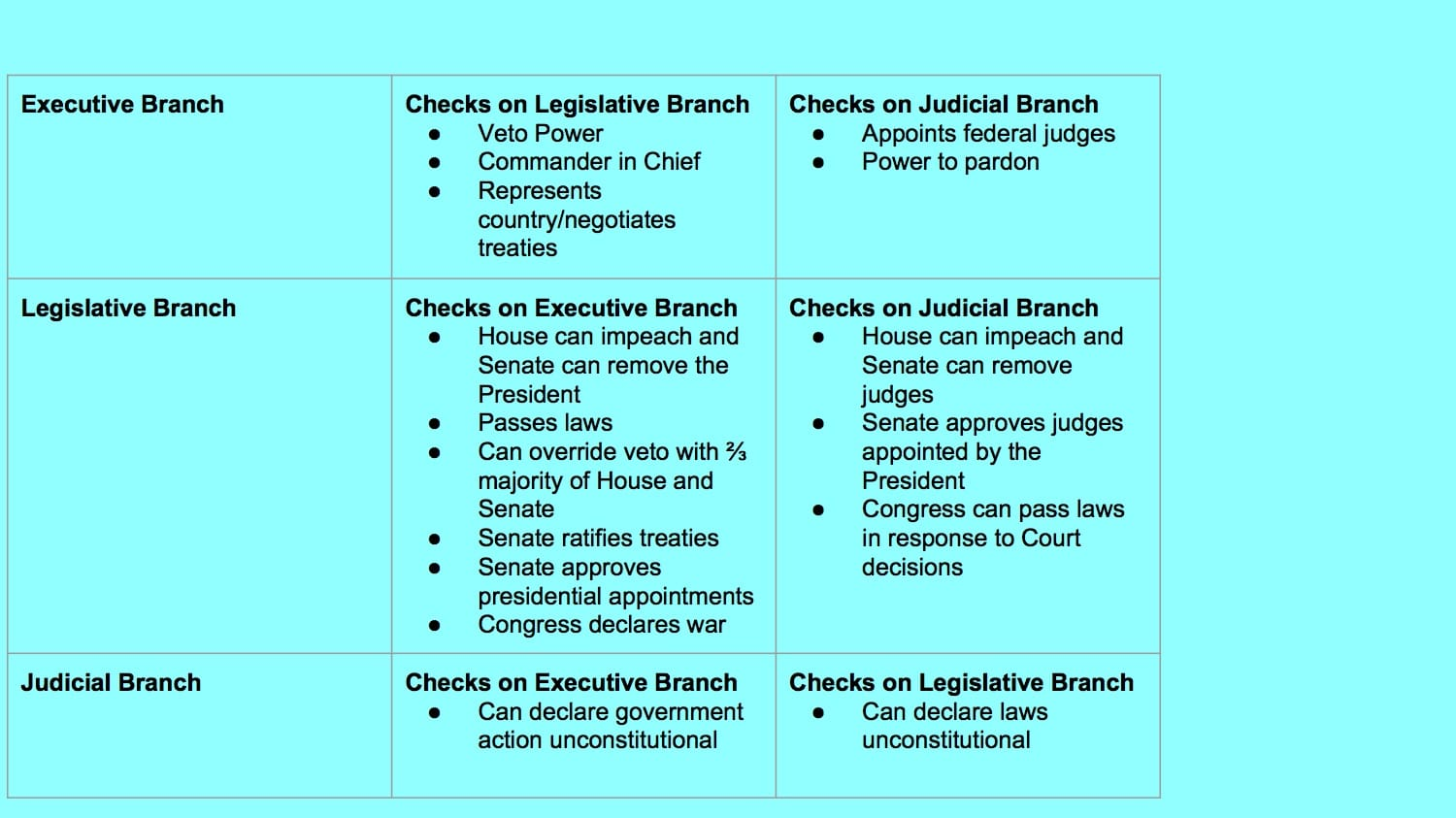 us government checks and balances diagram danfoss oil pressure switch wiring constitution the distribution of power part ii