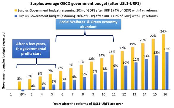 OECD_GovBoost
