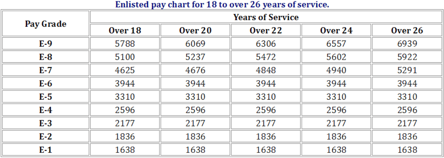 2018 Active Duty Military Pay Chart