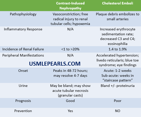 Contrast-Induced Nephropathy vs cholesterol emboli