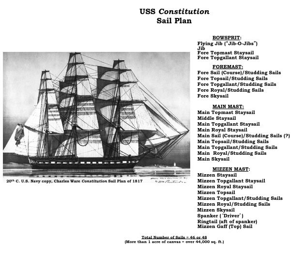 uss constitution rigging diagram er for library management system related keywords - long tail ...