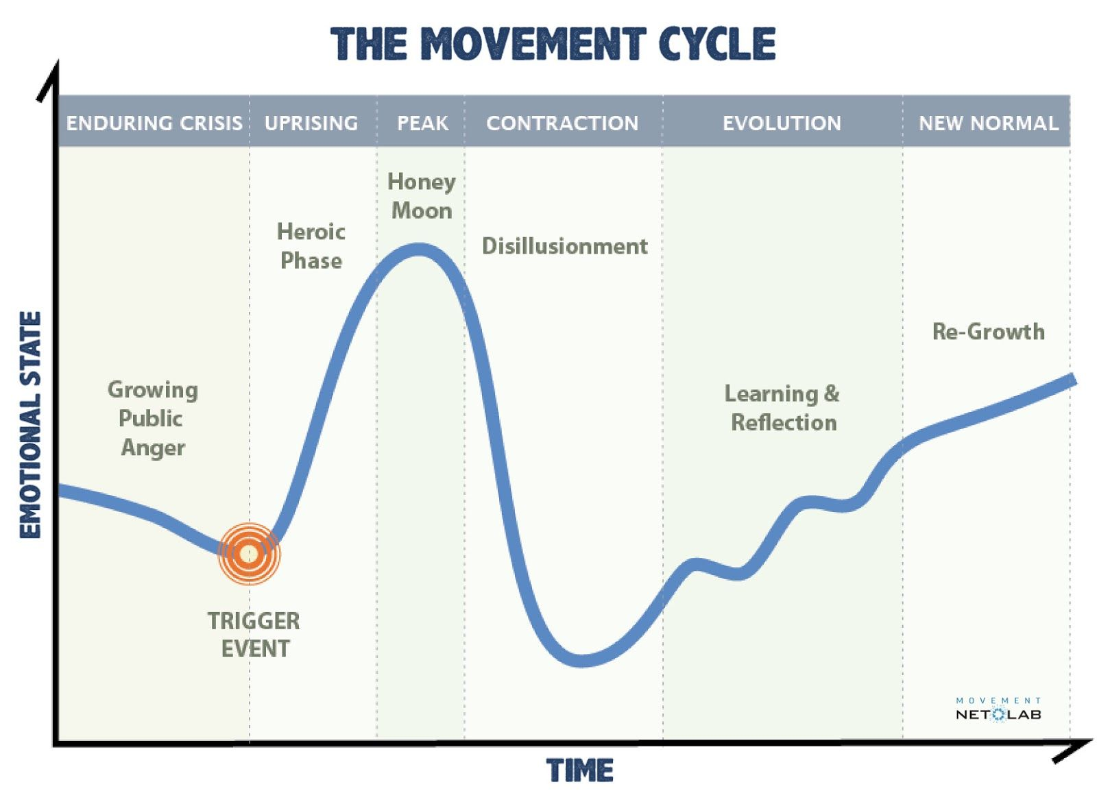Movement Cycle Worksheet U S Solidarity Economy Network
