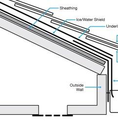 diagram of roofing [ 1200 x 710 Pixel ]