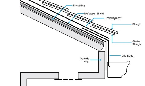small resolution of diagram of roofing