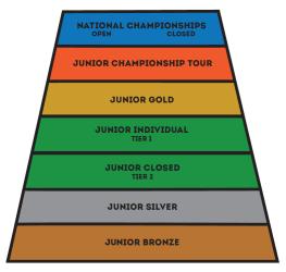 junior tournament squash pyramid structure rules tournaments consult guidelines understanding specific please ussquash