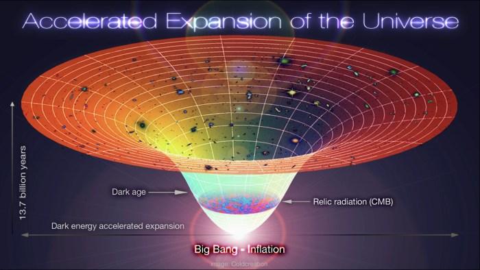 Lambda-Cold_Dark_Matter,_Accelerated_Expansion_of_the_Universe,_Big_Bang-Inflation