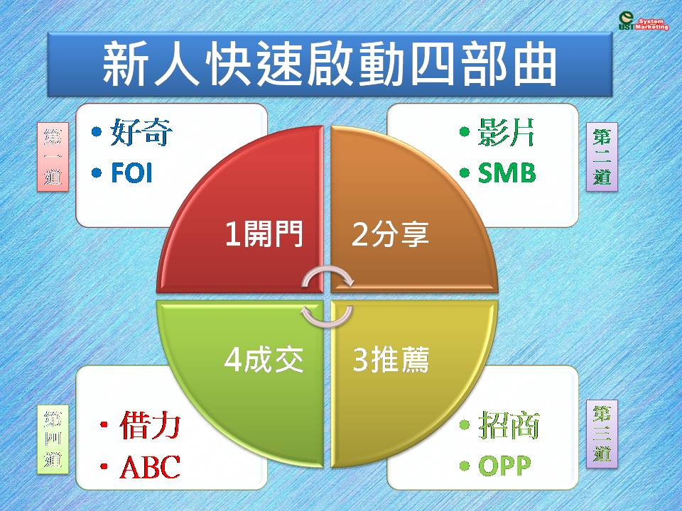 [直銷密技-ABC法則] 第七課 如何如何拓展一條深度線 – 【營銷聯盟-組織營銷講堂】