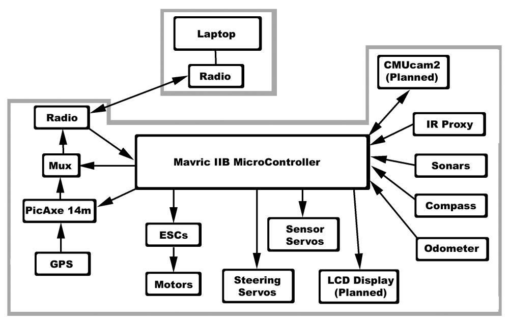 medium resolution of hardware block diagram
