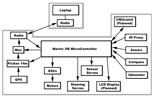 small resolution of hardware block diagram