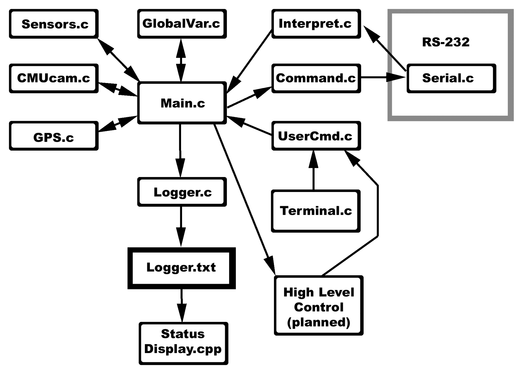 hight resolution of software block diagram