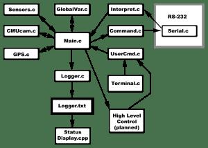 Block Diagrams  USU RoboMagellan Team Website