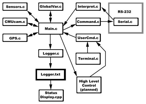 block diagrams usu robo magellan team website