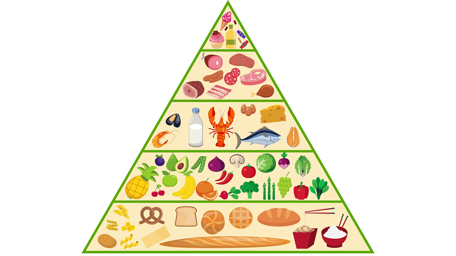 A Guide To The Food Pyramid Be Careful