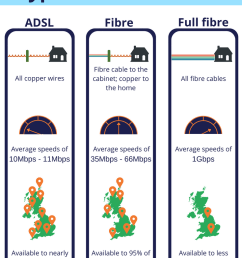 fibre optic speeds [ 735 x 1102 Pixel ]