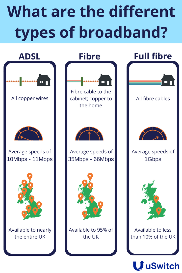 hight resolution of fibre optic speeds
