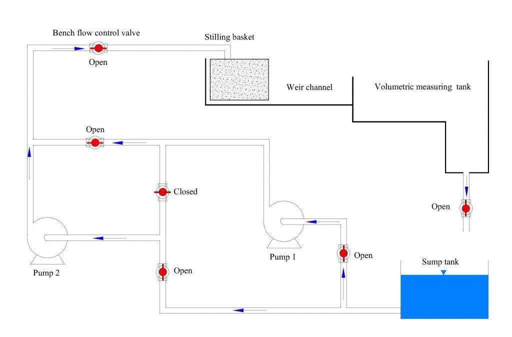 Experiment #10: Pumps