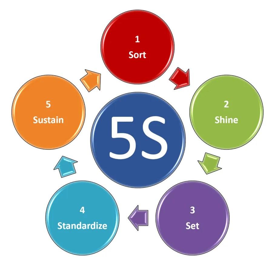 5S vs. 6S | Utah Lean Six Sigma