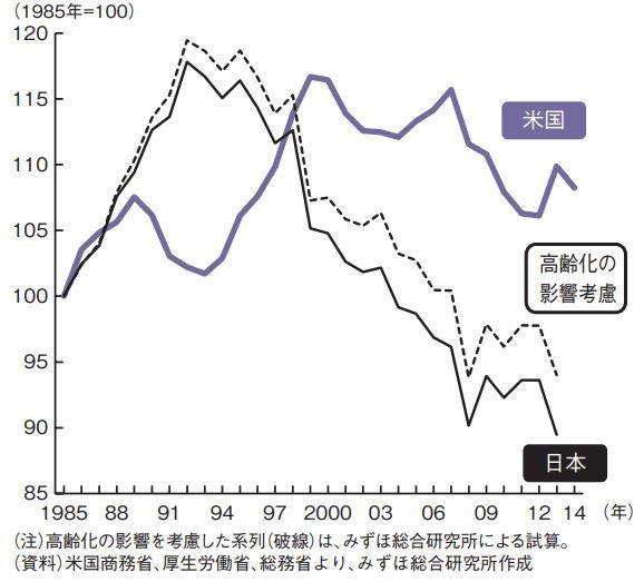 日米中間層収入比較
