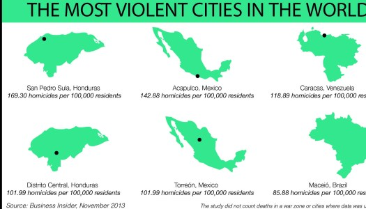 The most violent cities