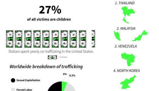 Human Trafficking: A Look