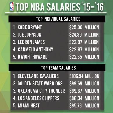 Top NBA Salaries '15-'16