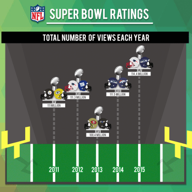 Numbers on the Board: Super Bowl