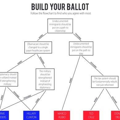 Build Your Ballot