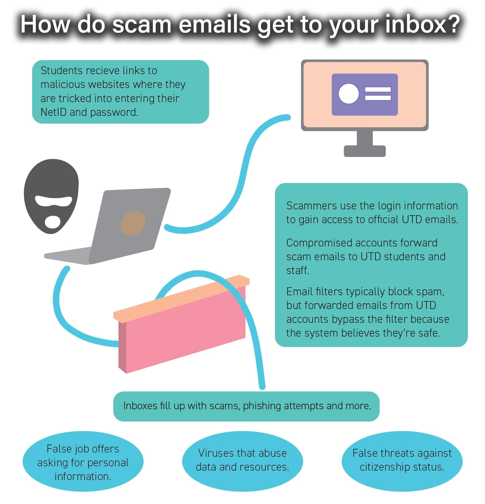 Email Scams Target Campus Community