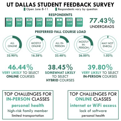 Academic Senate Survey – Student Feedback
