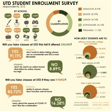 Student enrollment concerns in fall 2020