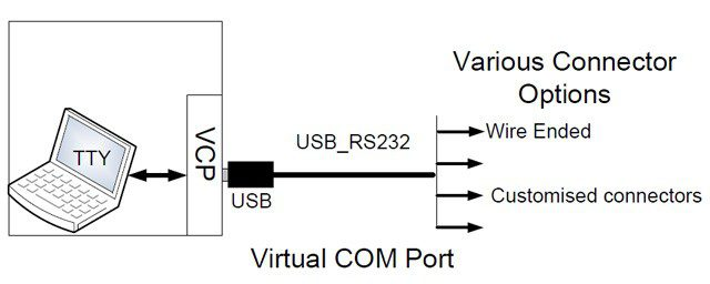 USB RS232 Virtual com port converter,FT232+ZT213 USB RS232