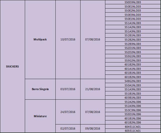tabella lotti