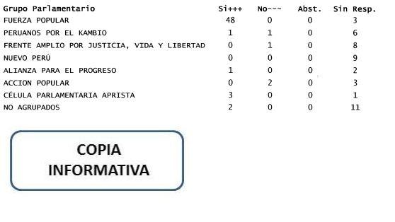 El voto de PPK, fue de Janet Sánchez, de APP, de Donayre, y de los No Agrupados, de Olaechea y Imagen: Congreso