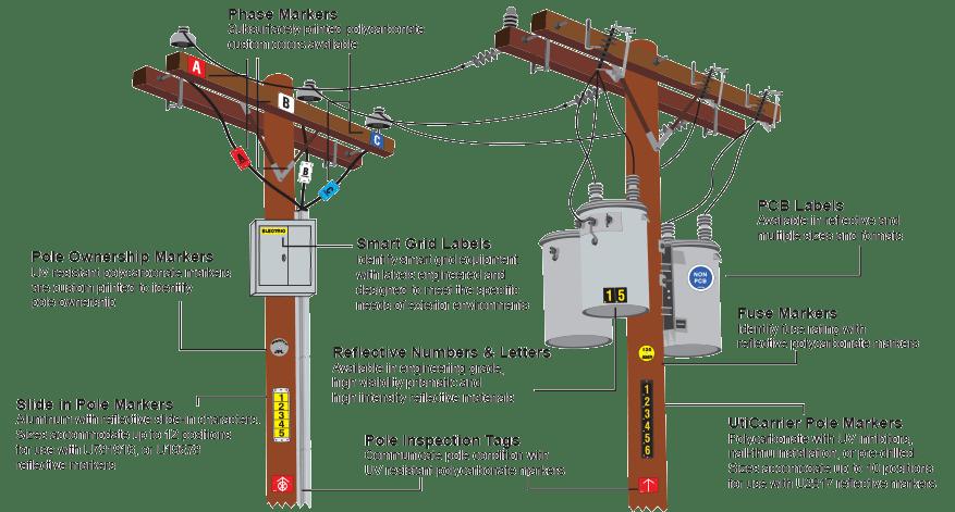 OH Distribution  Uticom Systems Inc