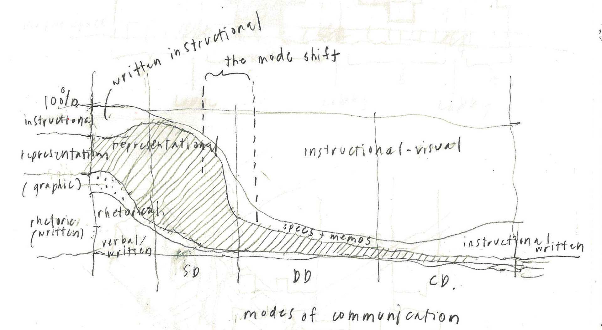 communication cycle diagram of crossing over during utile 39s blog is a creative architecture and urban