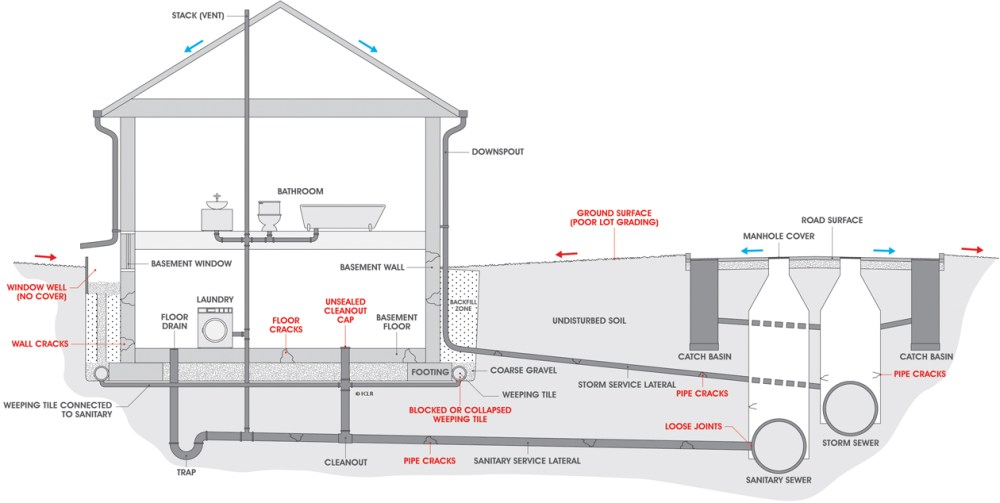 medium resolution of causes of basement flooding