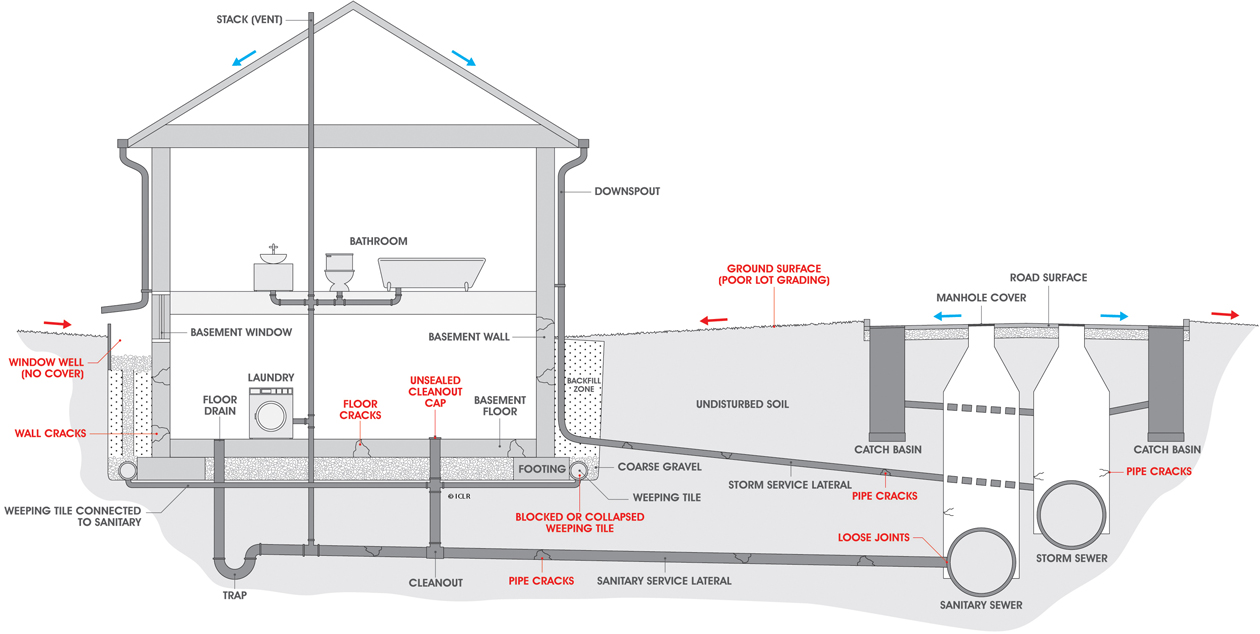 hight resolution of causes of basement flooding
