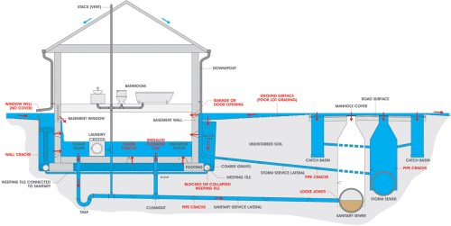 small resolution of flooding due to failure of foundation drainage system