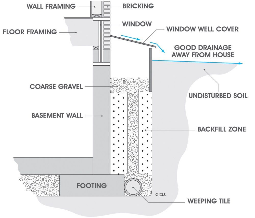 medium resolution of window well schematic showing water diversion
