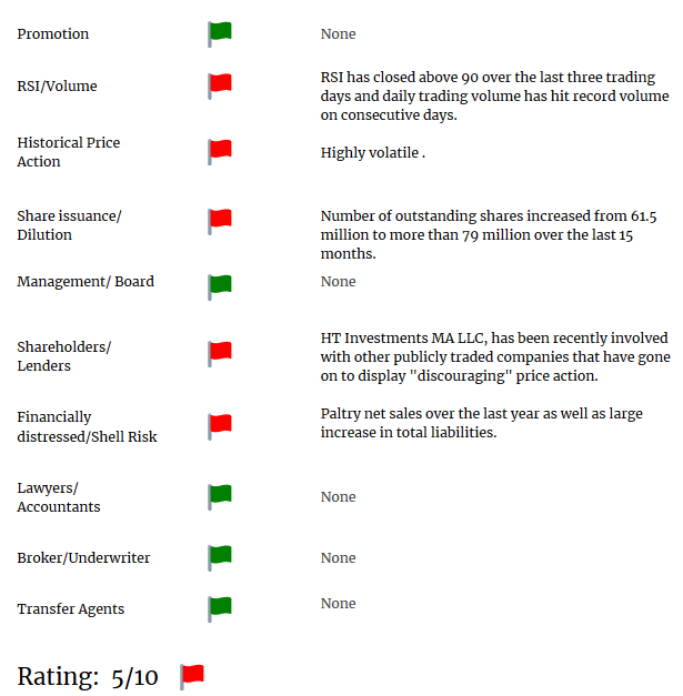 WKHS short report red flags