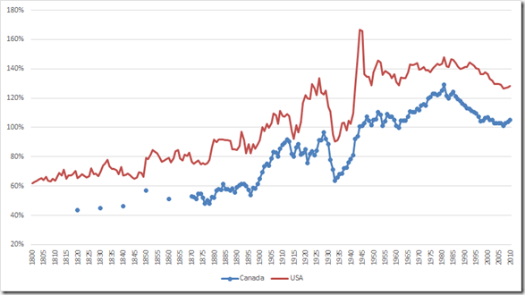 US and Canadian real GDP per capita as a percentage of