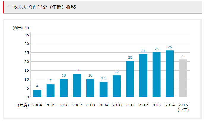 丸紅配当2015