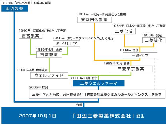 田辺三菱製薬 沿革