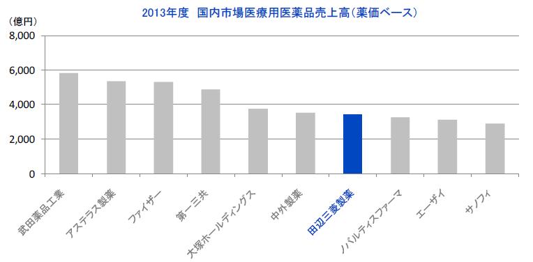 製薬企業売上比較2014