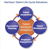 Harrison Talent soluiton overview image