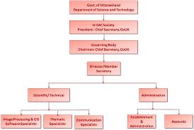 Administration system in Uttarakhand