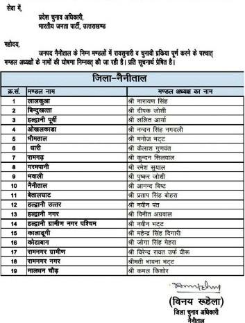 भाजपा मंडल अध्यक्ष चुनाव: यहां देखें नैनीताल जिले की लिस्ट  BJP Mandal President Election: see list of Nainital district here