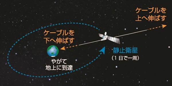 宇宙エレベーターのケーブル